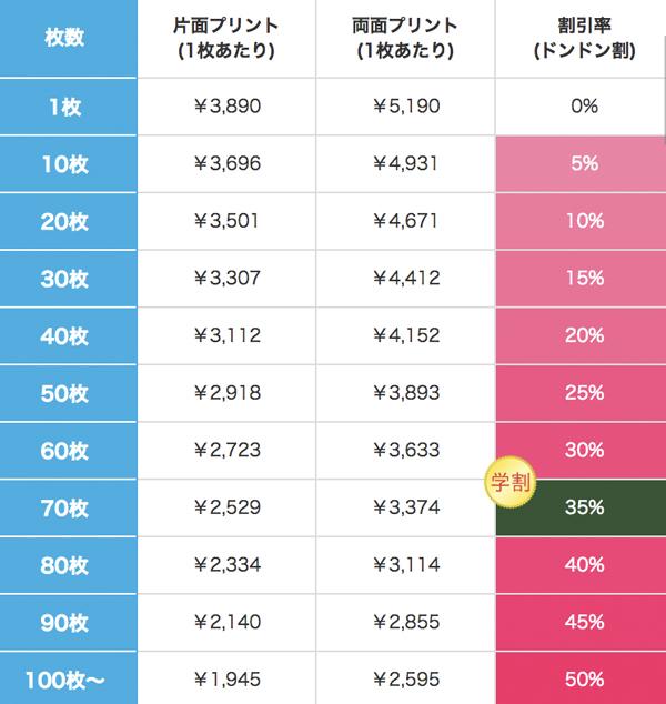 定番はっぴ(法被)の割引価格表