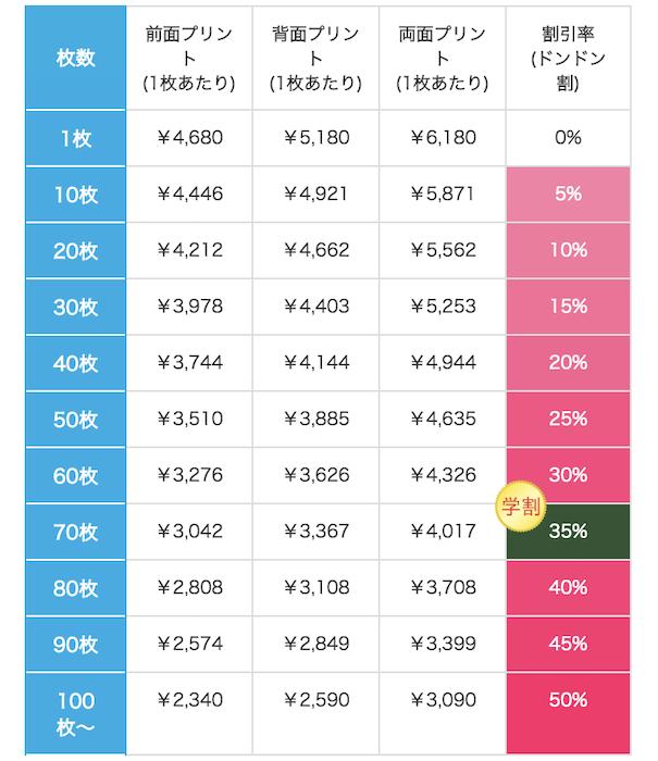 ジャージーズNUBLEND-P/Oパーカーの価格表