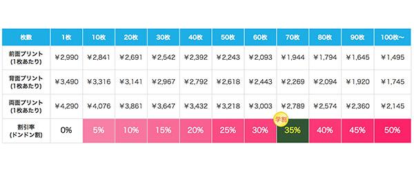 ライトポロシャツの割引価格表