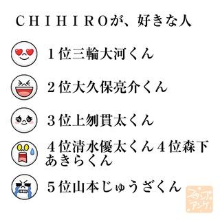 「CHIHIROが、好きな人」という質問のスタンプアンケ画像