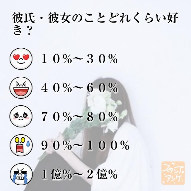 「彼氏・彼女のことどれくらい好き?」と言う質問、ハートスタで「10%〜30%」と言う回答、笑いスタで「40%〜60%」と言う回答、照れスタで「70%~80%」と言う回答、驚きスタで「90%〜100%」と言う回答、泣きスタで「1億%〜2億%」と言う回答のスタンプアンケ画像