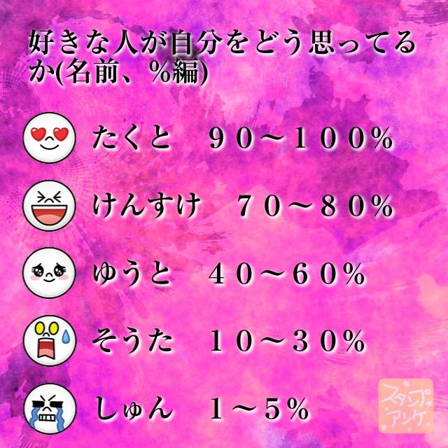 「好きな人が自分をどう思ってるか(名前、%編)」と言う質問、ハートスタで「たくと 90~100%」と言う回答、笑いスタで「けんすけ 70~80%」と言う回答、照れスタで「ゆうと 40~60%」と言う回答、驚きスタで「そうた 10~30%」と言う回答、泣きスタで「しゅん 1~5%」と言う回答のスタンプアンケ画像