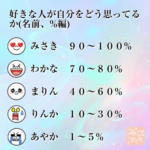 「好きな人が自分をどう思ってるか(名前、%編)」と言う質問、ハートスタで「みさき 90~100%」と言う回答、笑いスタで「わかな 70~80%」と言う回答、照れスタで「まりん 40~60%」と言う回答、驚きスタで「りんか 10~30%」と言う回答、泣きスタで「あやか 1~5%」と言う回答のスタンプアンケ画像