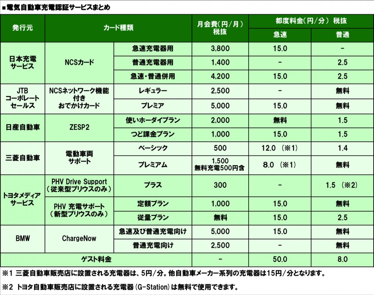 充電サービス】2017年 電気自動...