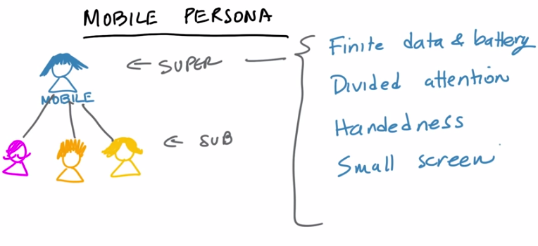 UX Design for Mobile Developers - Udacity - savelyenne's Wiki