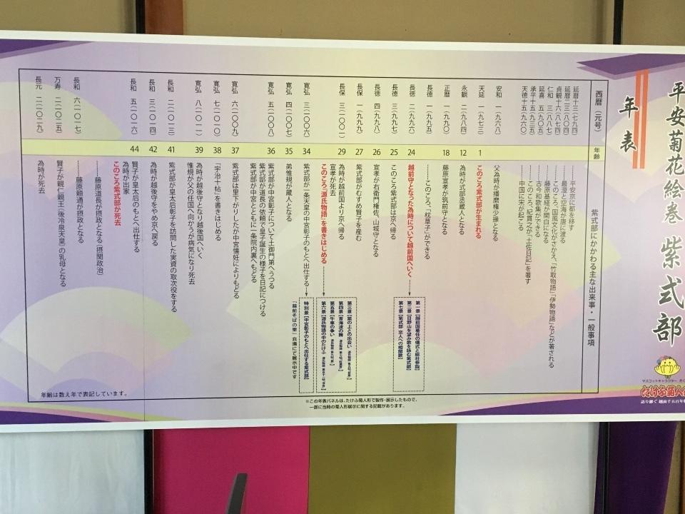 藤波亭② 紫式部を中心にした年表
