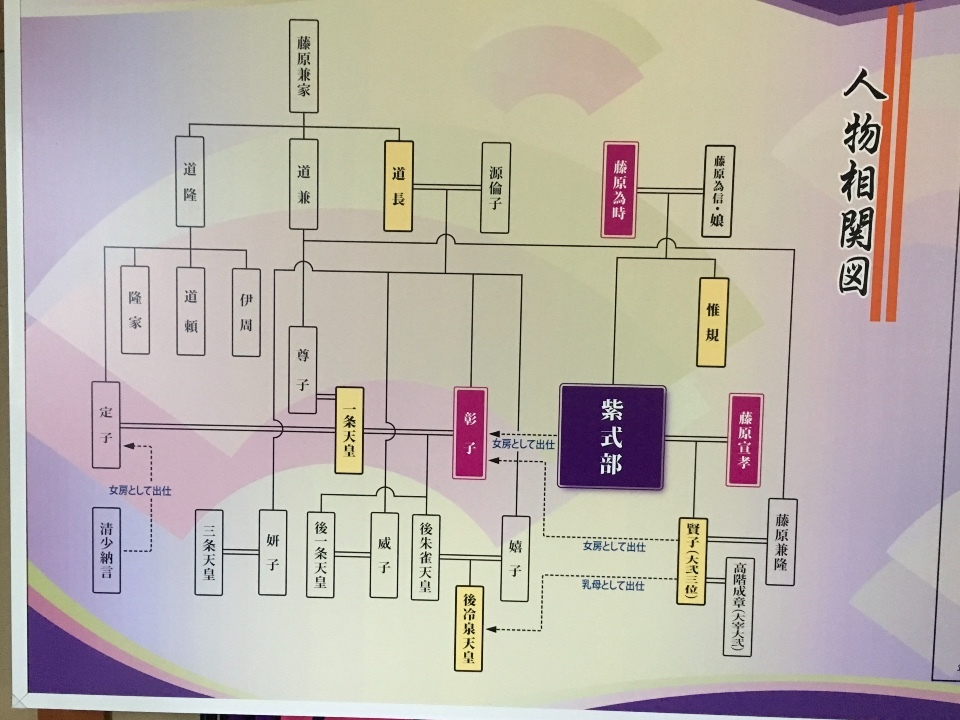 藤波亭③ 紫式部を中心とした人物相関図