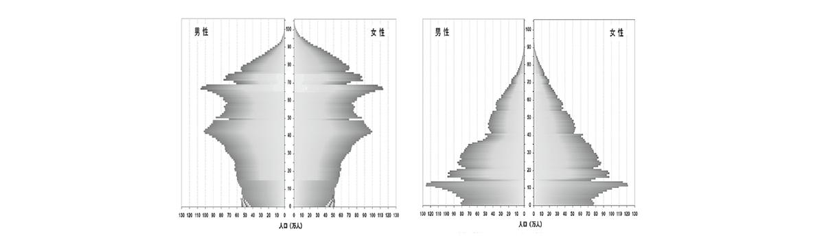 中学公民1 ポイント3 右側のグラフ2つのみ、左右に表示(上にあるグラフを左に)、出典不要
