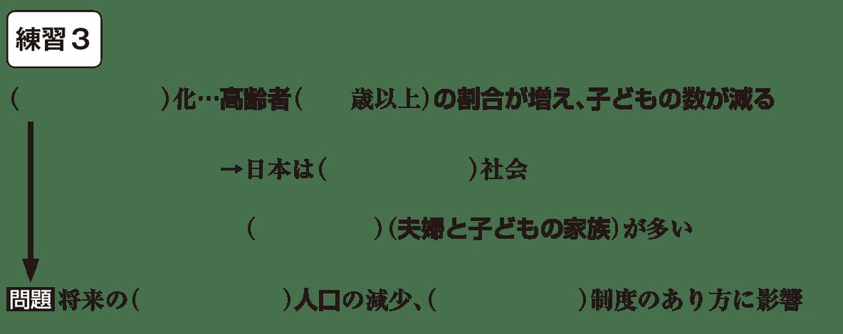 中学公民1 練習3 空欄