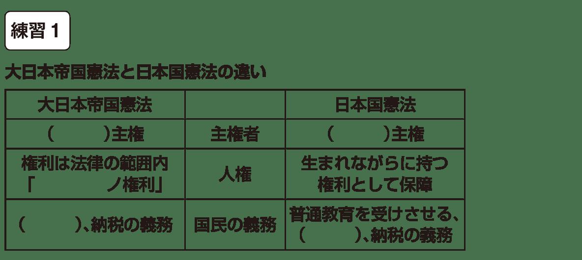 中学公民6 練習1 空欄
