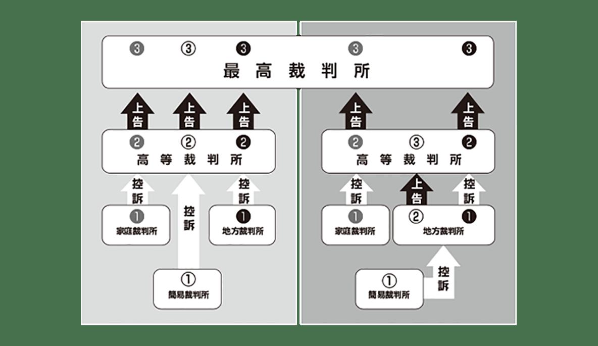 中学公民23 ポイント1 右側の図のみ表示、小さいので少し拡大(文字がはっきり読めるように)、左寄せ
