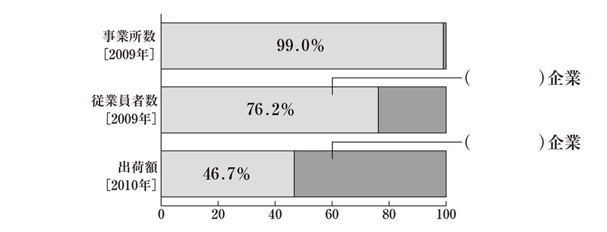 中学公民31 練習1 グラフのみ表示、下部2行のテキスト不要、かっこ空欄