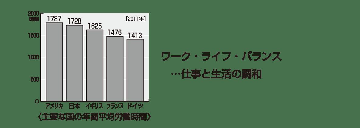 中学公民32 ポイント2のグラフ+テキスト下2行のみ表示