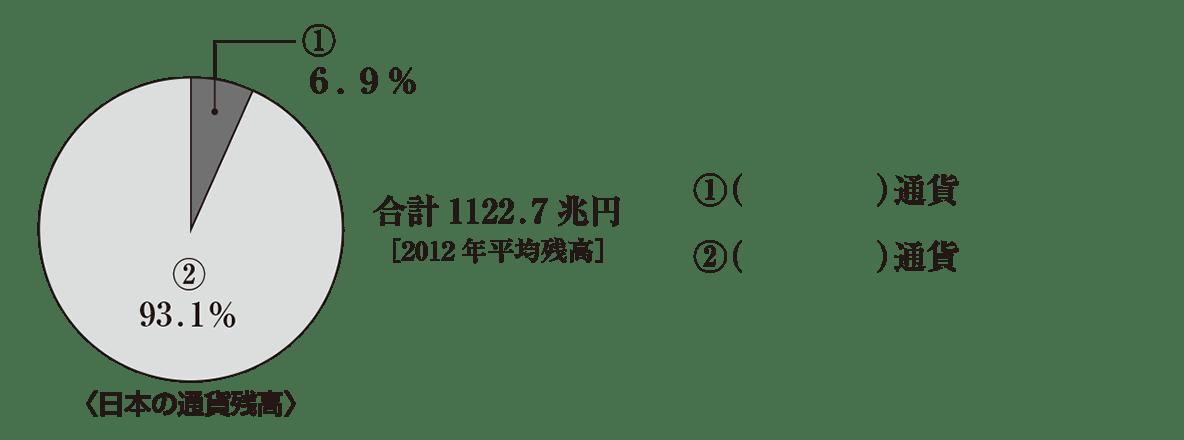 中学公民36 練習1、円グラフ+①②の解答欄のみ表示、最初の2行不要、かっこ空欄