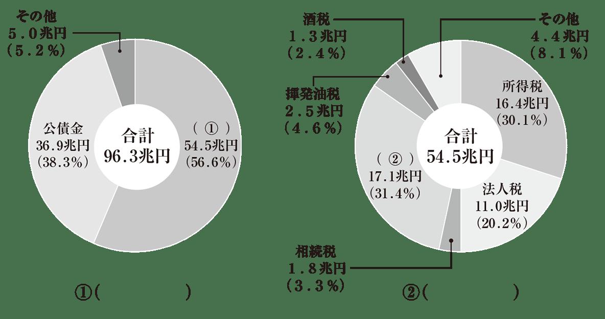 中学公民37 練習2<円グラフ2つ>、かっこ空欄