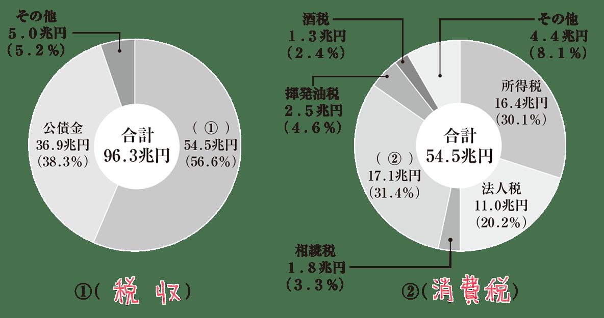 中学公民37 練習2<円グラフ2つ>、答え入り