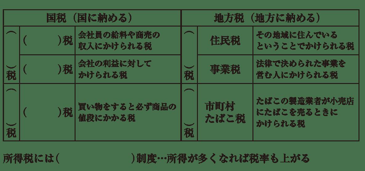 中学公民37 練習3<税金の表と最後の1行>、かっこ空欄
