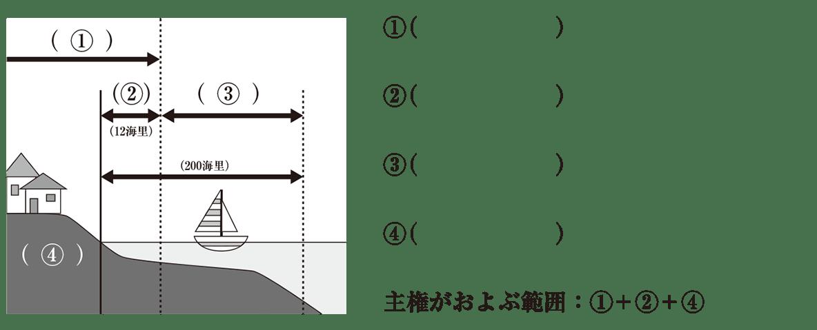 中学公民43 練習2,image02以降すべて表示(図+右側のテキスト),image02部分はカット,かっこ空欄