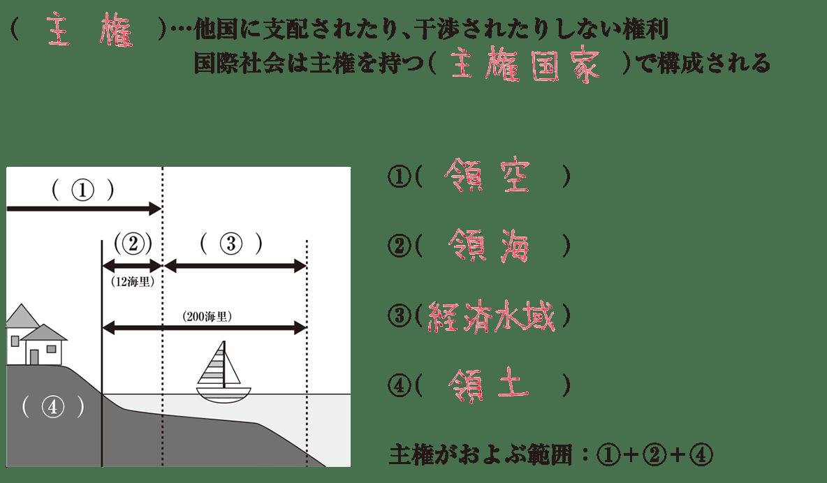 中学公民43 練習2(練習1の続き,主権の範囲の図+テキスト【冒頭2行+①~④の解答欄+主権がおよぶ範囲~】,答え入り