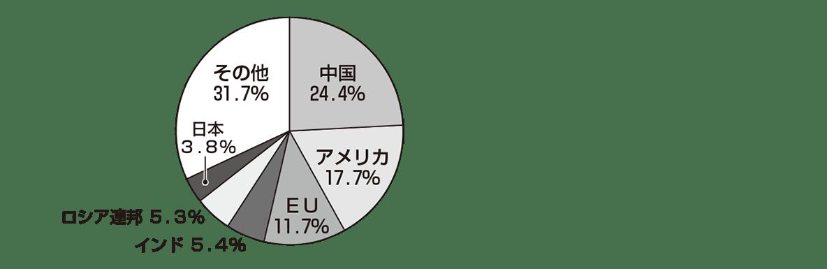 中学公民50 ポイント2、右側の円グラフのみ表示、左寄せ