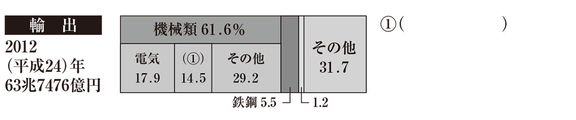 中学地理56 練習1 輸出のグラフと右の解答欄①のみ表示、カッコ空欄