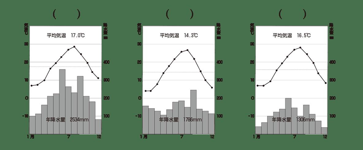 中学地理67 練習3の気候グラフ3つのみ表示、カッコ空欄