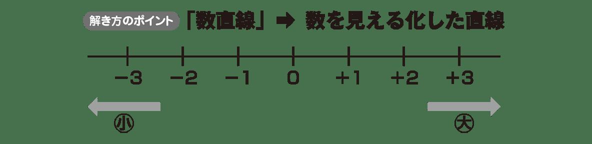 中1 数学4 ポイント