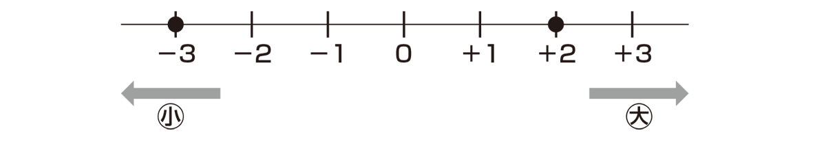 中1 数学5 ポイント下半分(数直線とその下の小・大のみ)