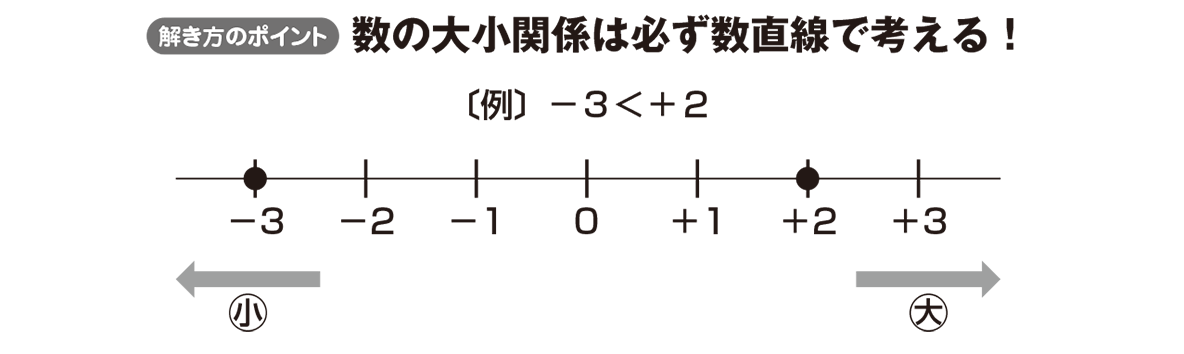 中1 数学5 ポイント