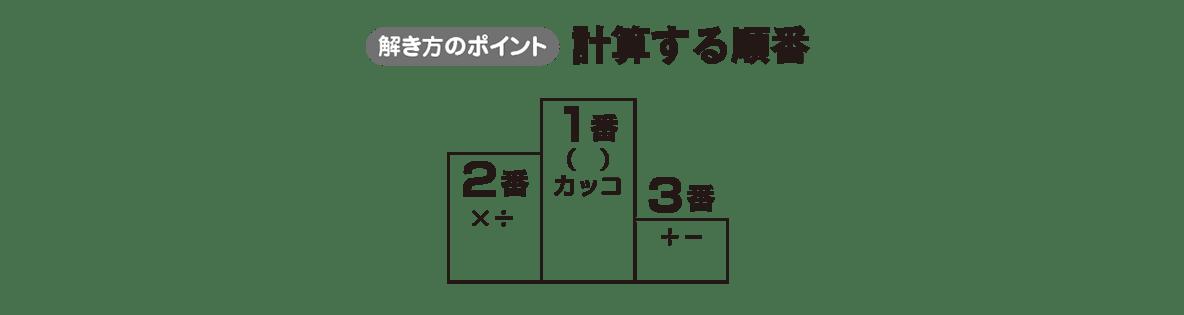 中1 数学15 ポイント