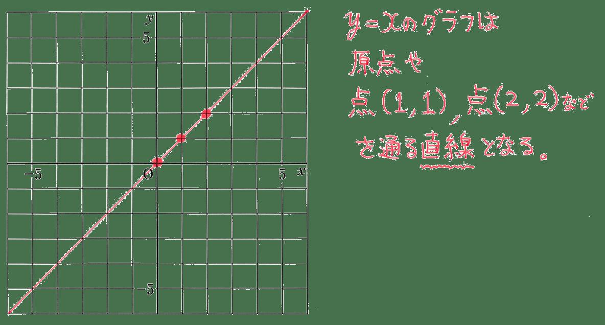 中1 数学48 練習の答え