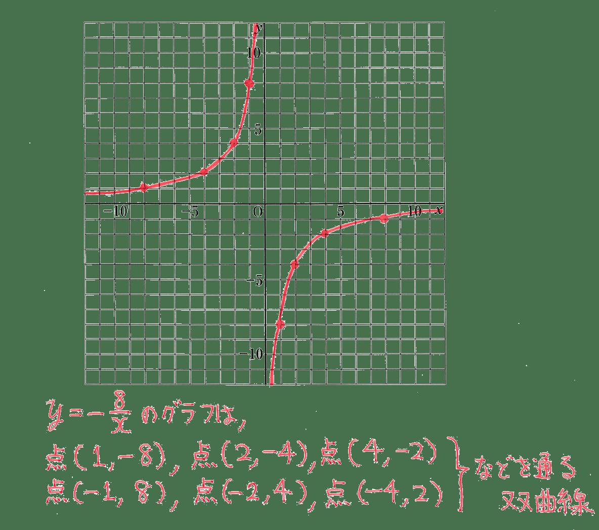 中1 数学54 練習の答え