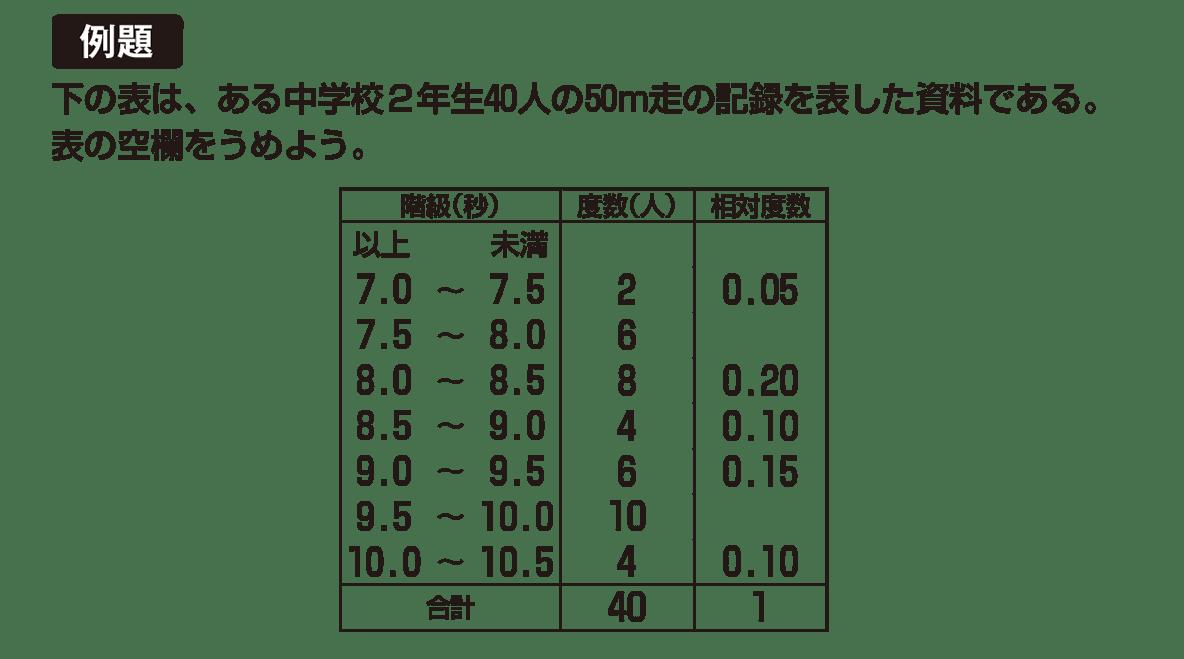 中1 数学 資料の整理3 例題