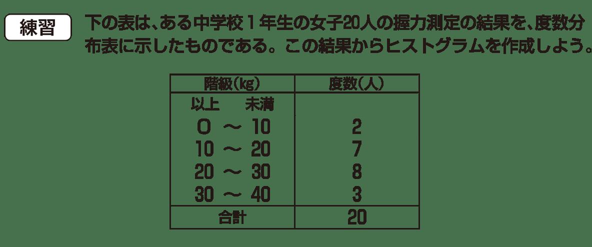 中1 数学 資料の整理6 例題