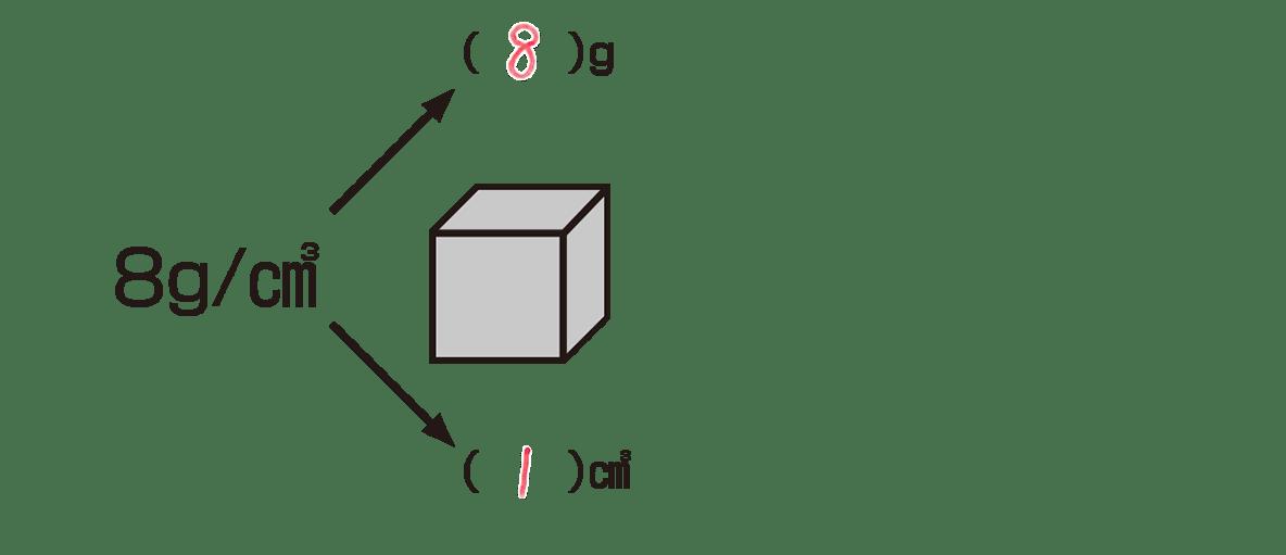中1 理科化学4 ポイント2 右の大きい立方体とその左の矢印なし、下2行なし