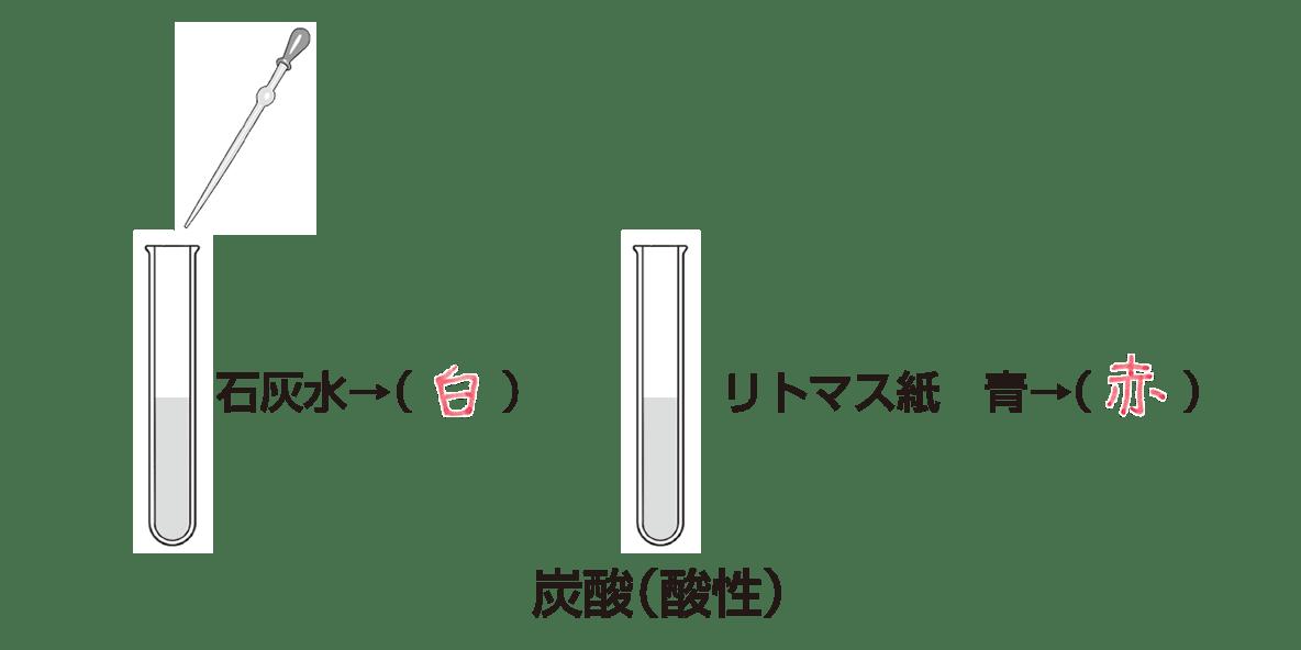 中1 理科化学 ポイント3答え全部)