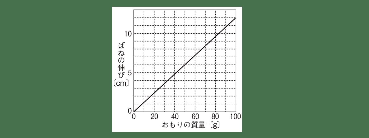 中1 理科物理13 練習 図のみ