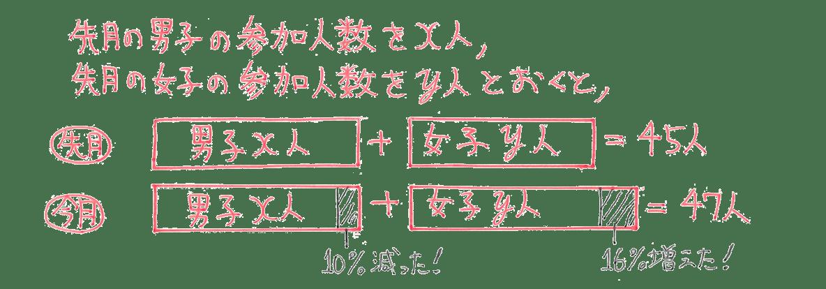 中2 数学105 例題 5行目(図の終わり)まで