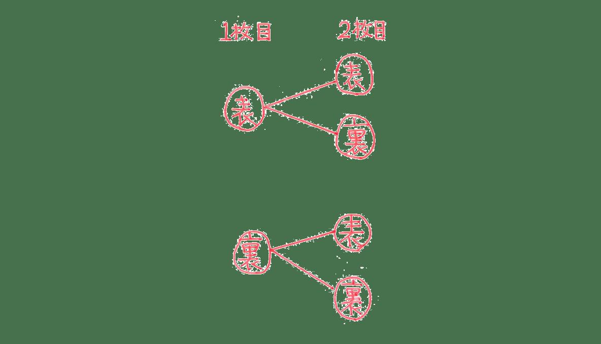 中2 数学155 例題(1) 樹形図