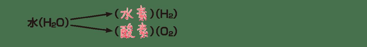 中2 理科化学3 ポイント1 答えアリ