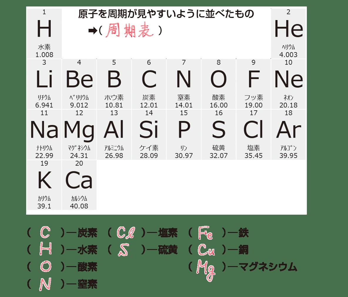 中2 理科化学4 ポイント2、空欄あり