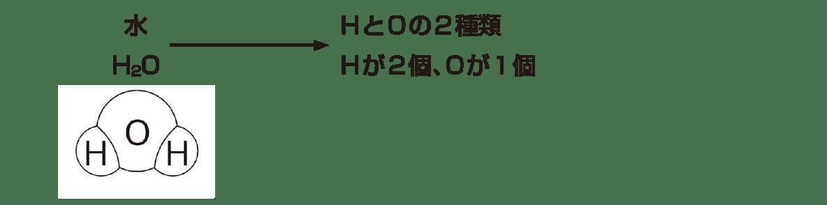 中2 理科化学6 ポイント1