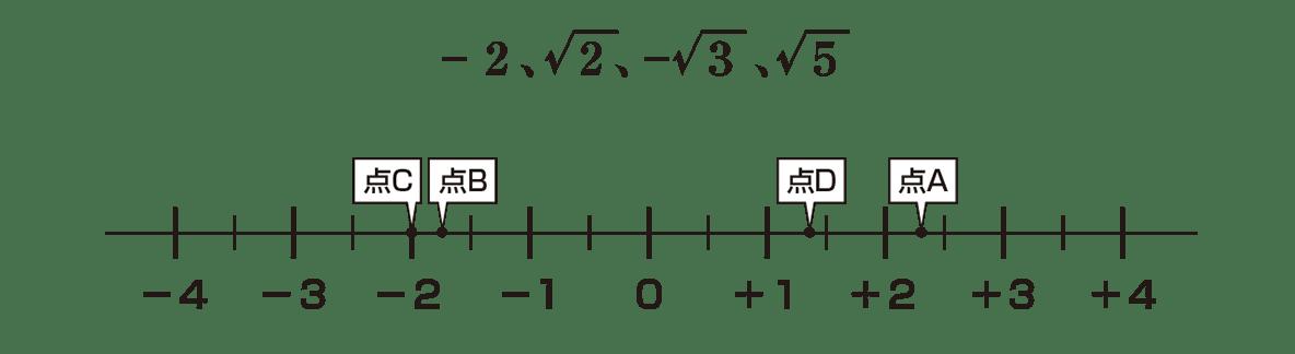 中3 数学186 練習 数字と数直線のみ