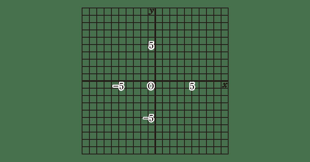 中3 数学209 例題の座標平面の図だけ