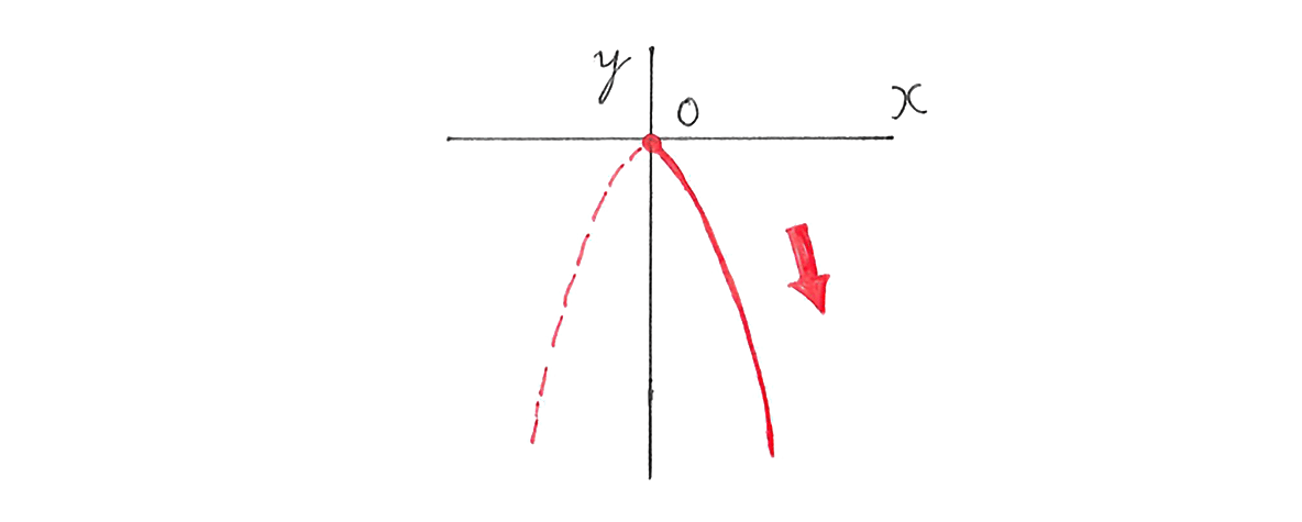中3 数学212 練習(1)のグラフのみ
