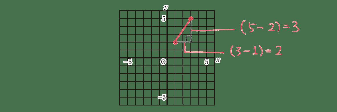中3 数学238 例題の答え 問題の座標平面に書き込んだ図