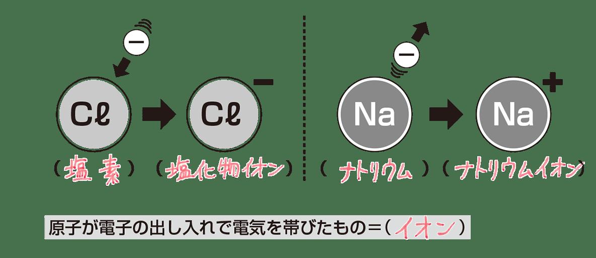 中3 化学2 ポイント1 答え入り