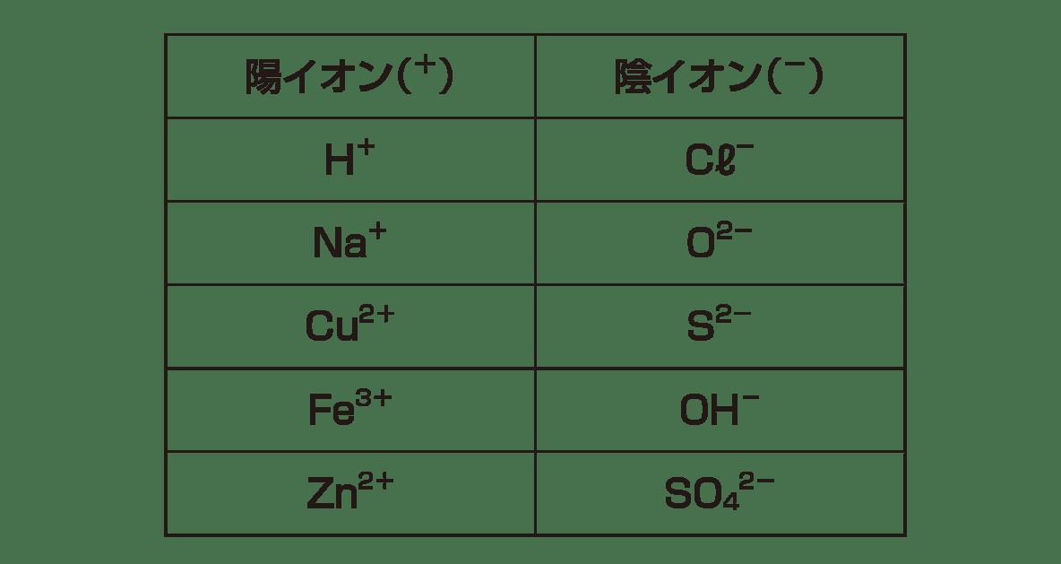 中3 化学2  ポイント2 すべて