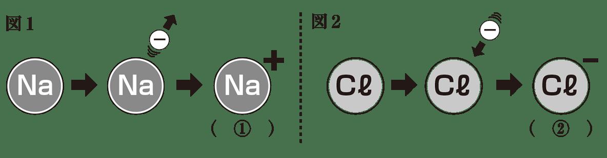 中3 化学2 練習 図1,2のみ表示
