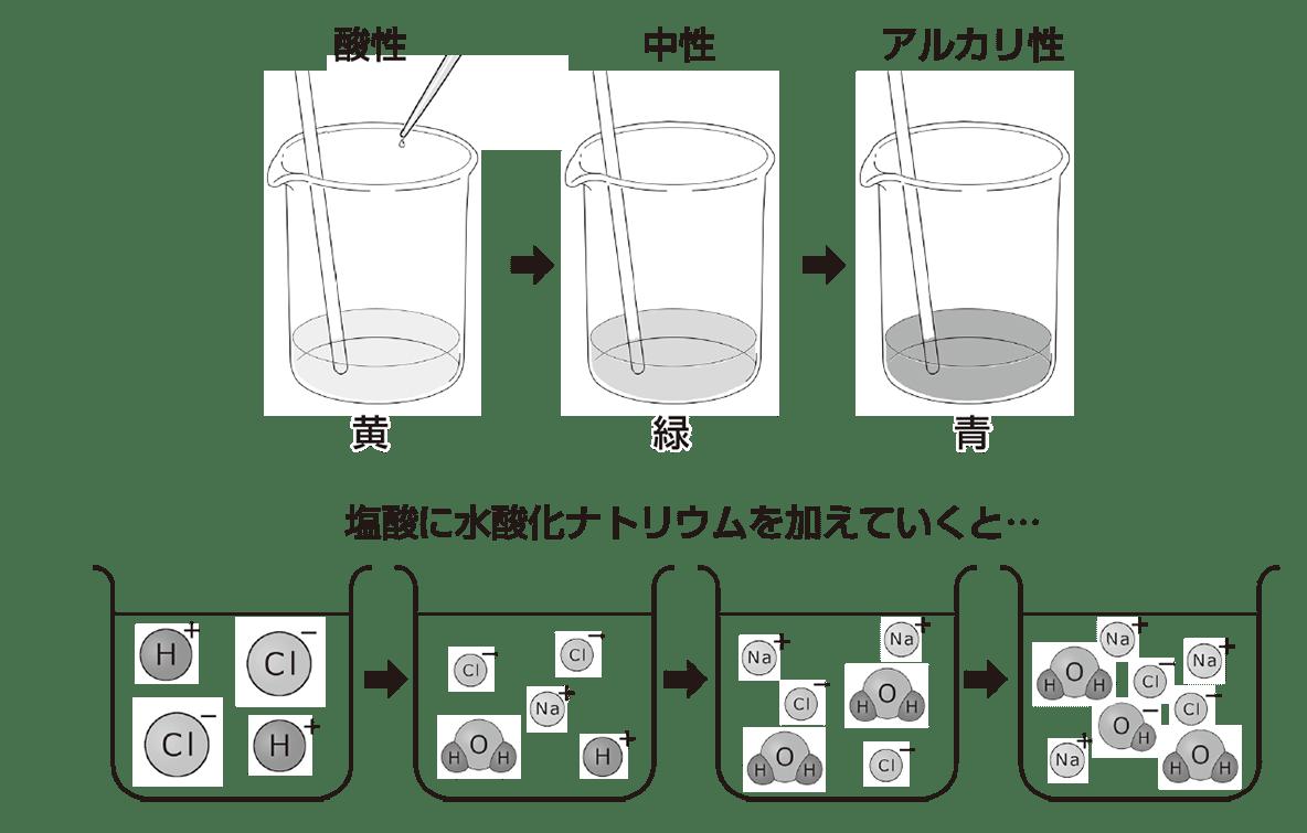 中3 化学10 ポイント2